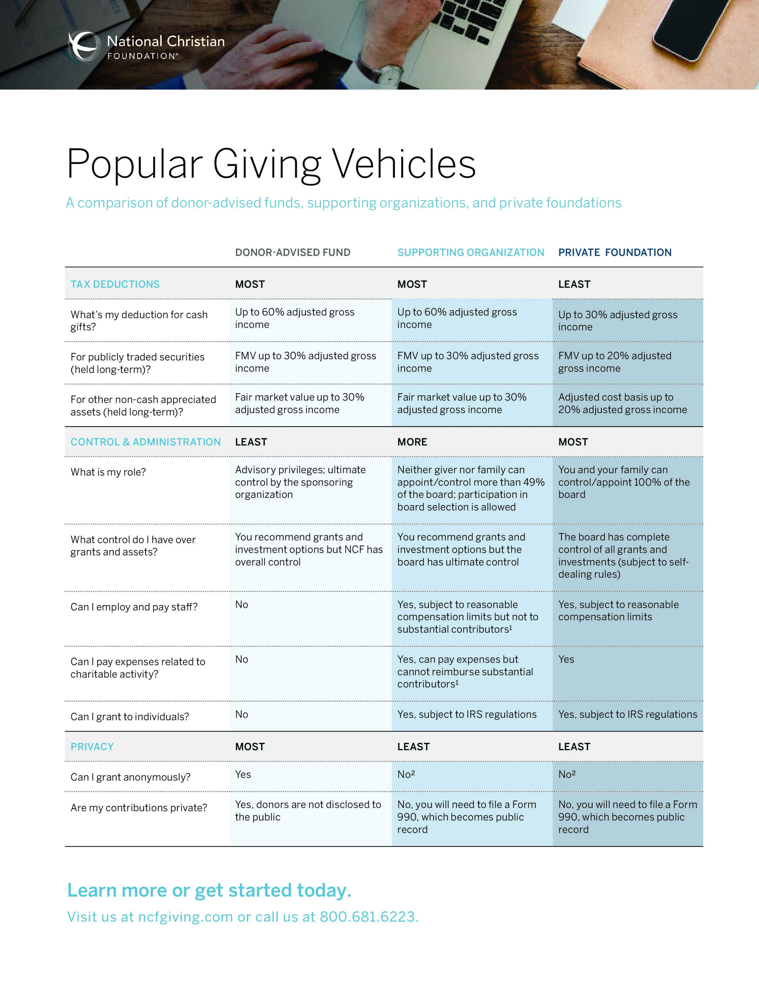 Popular Giving Vehicles